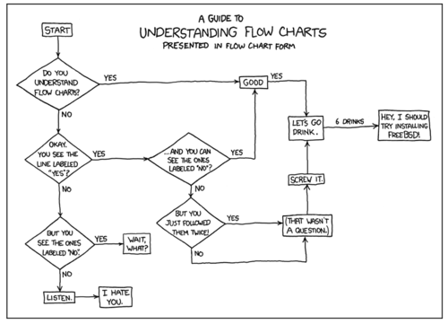 Flow charts1