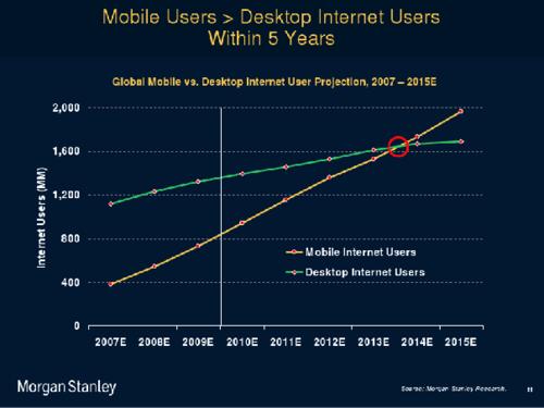 Mobile-chart2