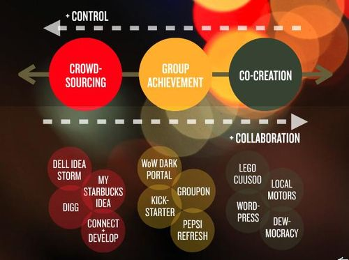 Crowdsourcing_cocreation1