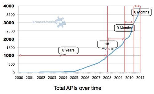 Programmableweb-4000-apis