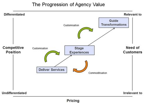 Progression-of-agency-value-2