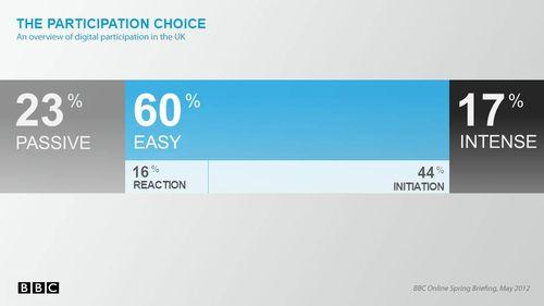 Bbc_participation_choice