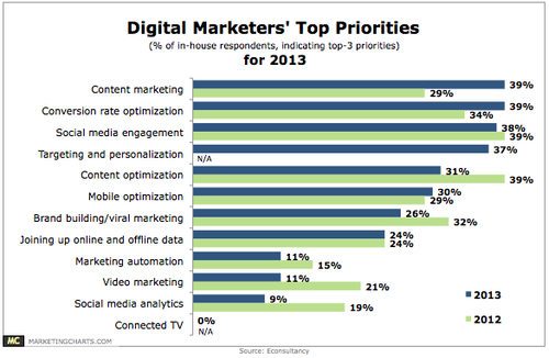 Econsultancy-Digital-Marketers-Top-Priorities-for-2013-Jan20131
