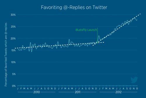 Twitter favourites